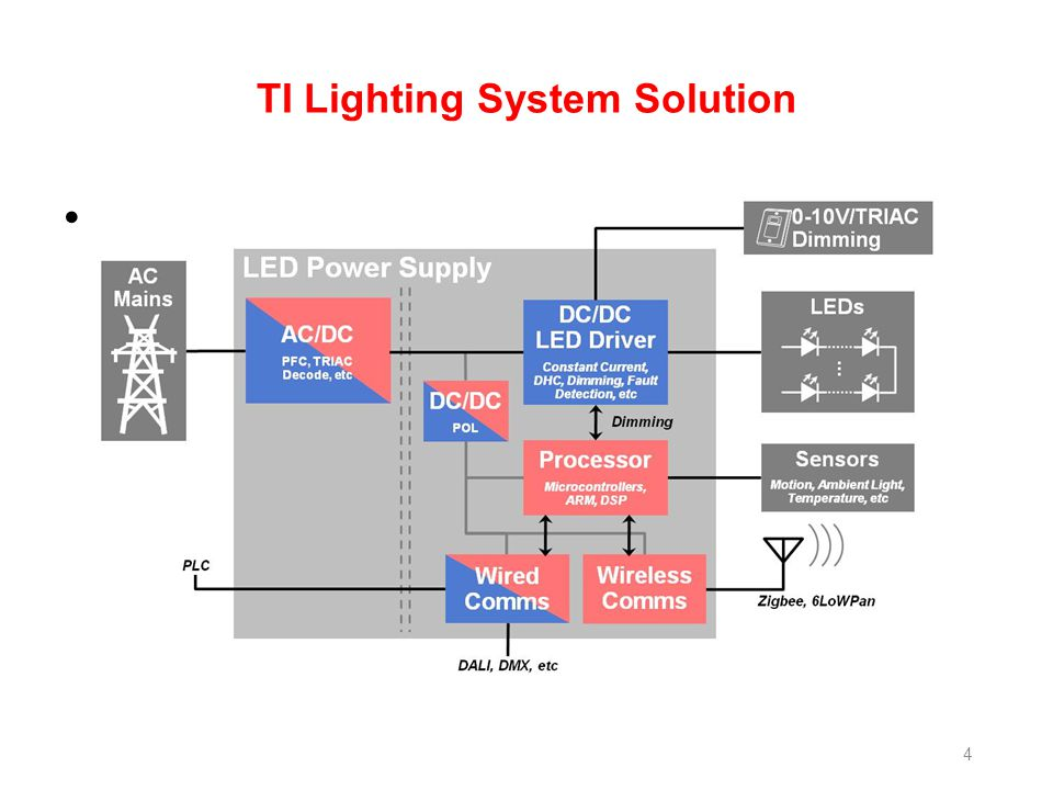 TI Lighting System Solution