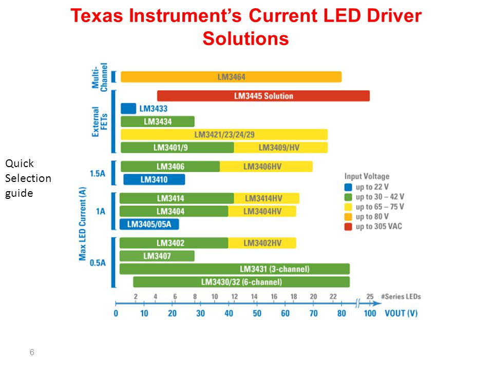 Texas Instrument's Current LED Driver Solutions