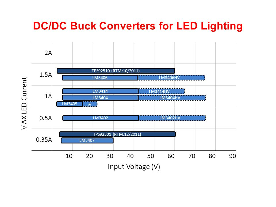 DC/DC Buck Converters for LED Lighting
