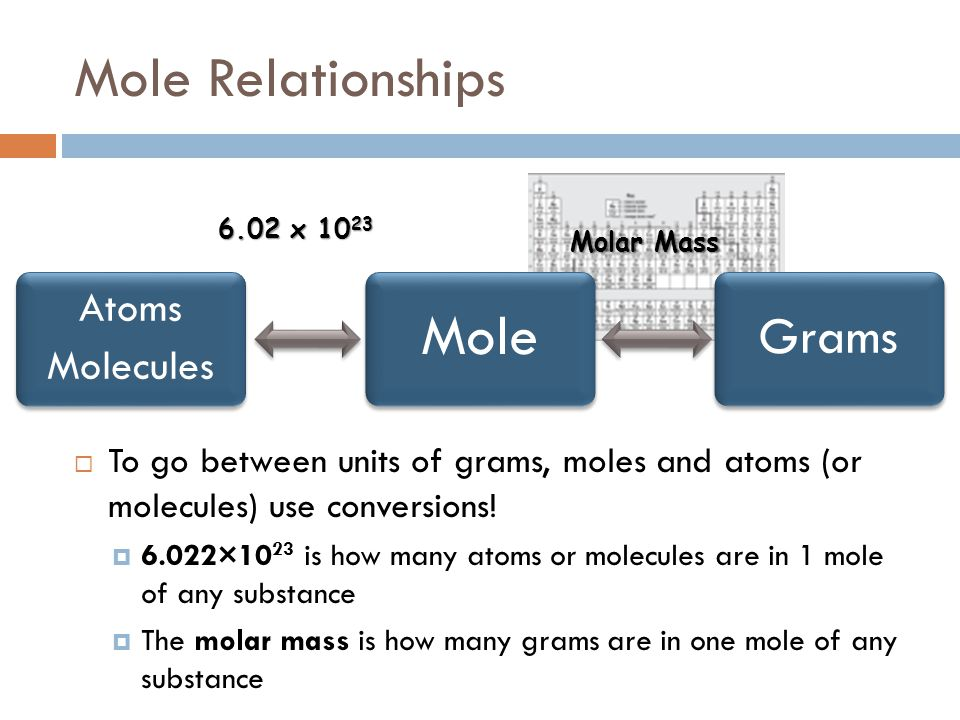 Mole Relationships Mole Grams Atoms Molecules