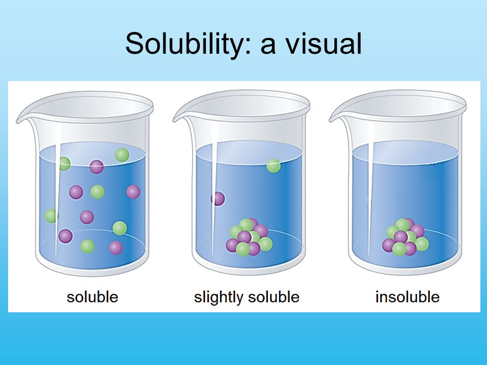 Solubility: a visual