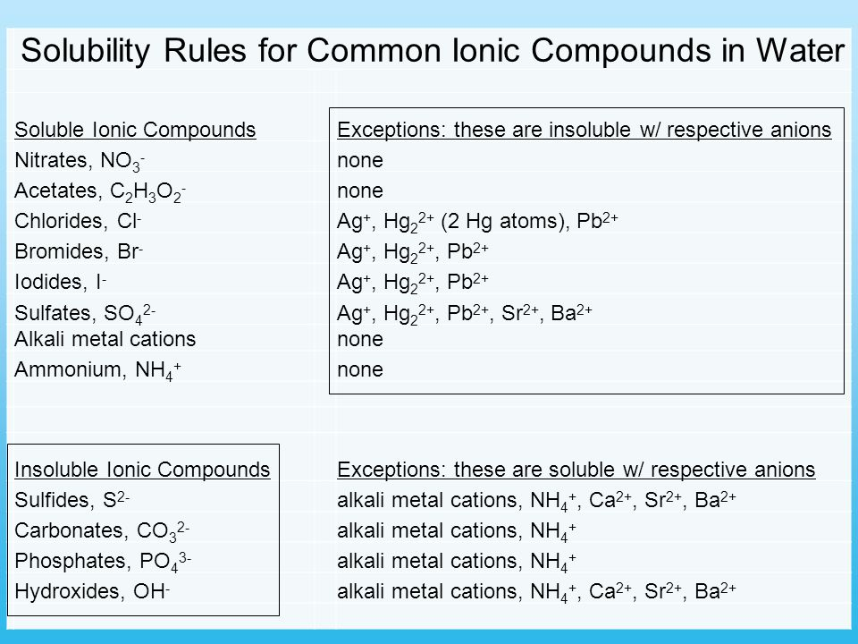 Solubility Rules for Common Ionic Compounds in Water