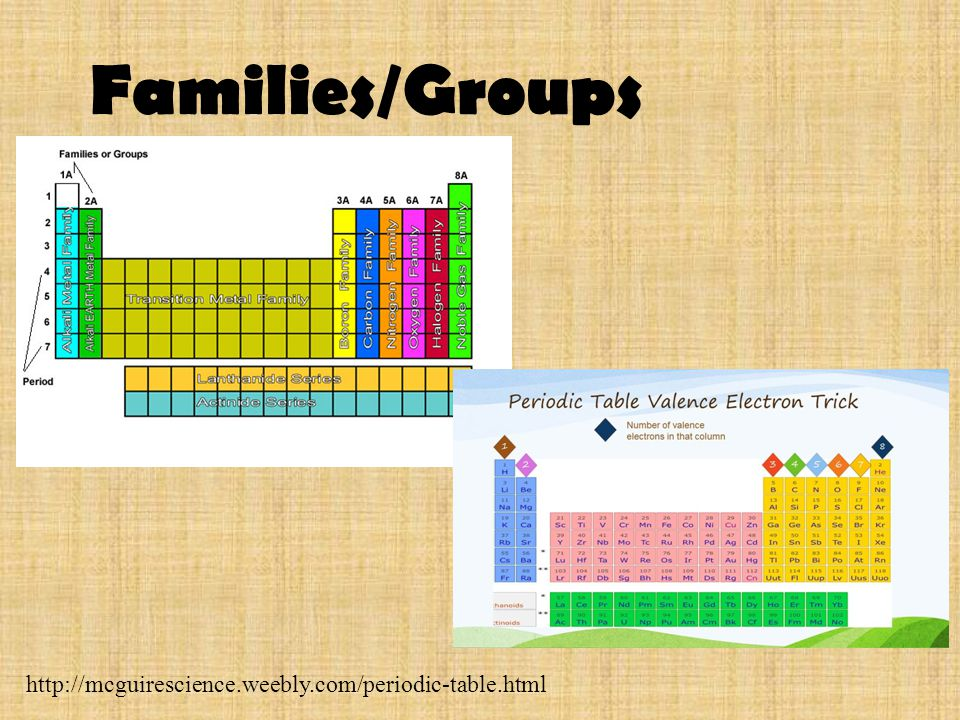 Families/Groups http://mcguirescience.weebly.com/periodic-table.html