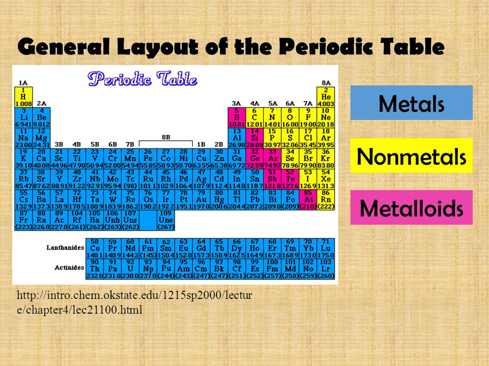 General Layout of the Periodic Table