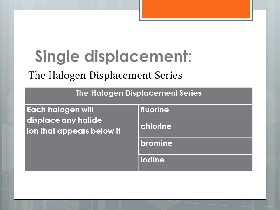 The Halogen Displacement Series