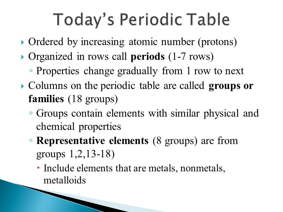 Today's Periodic Table