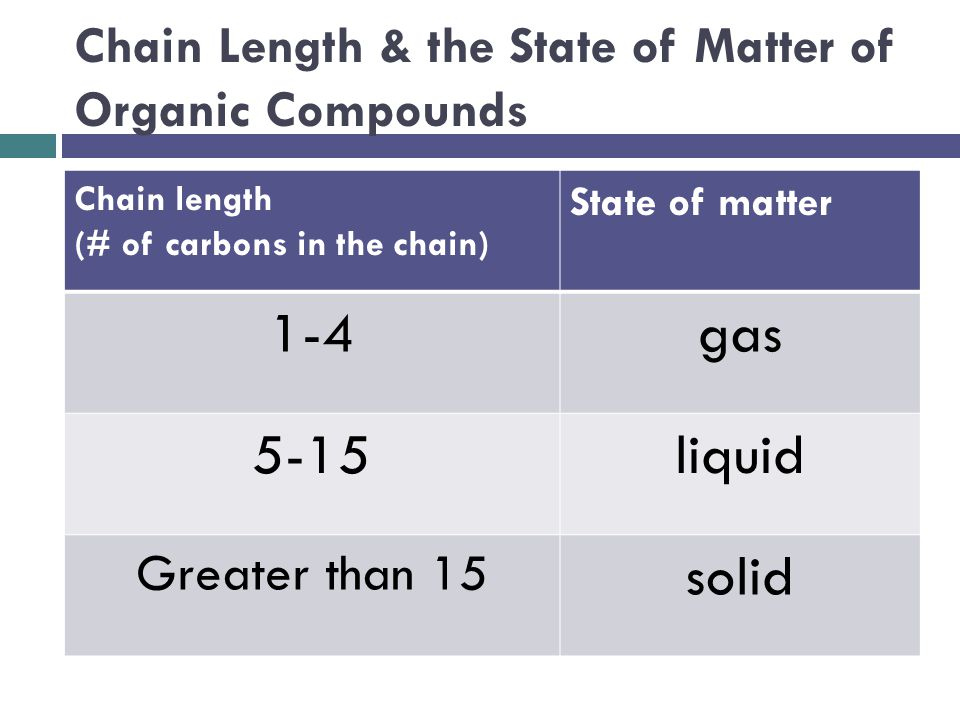 Chain Length & the State of Matter of Organic Compounds