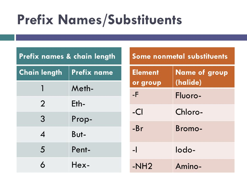 Prefix Names/Substituents
