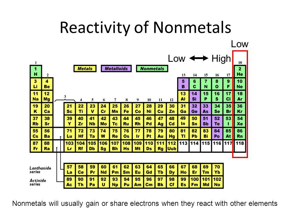 Reactivity of Nonmetals