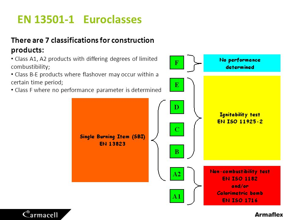EN 13501-1 Euroclasses There are 7 classifications for construction products: