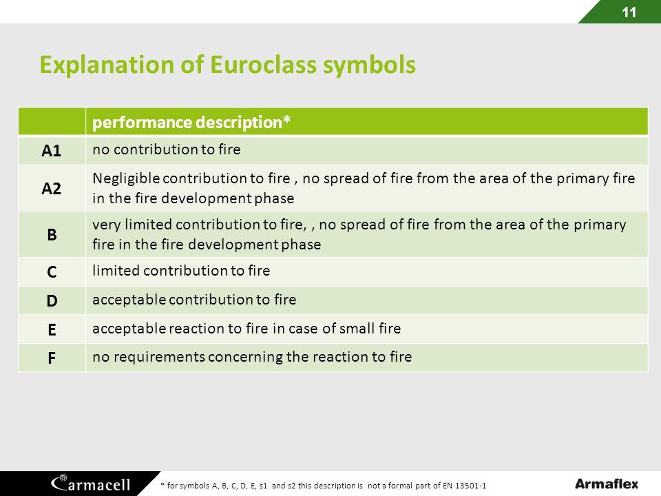 Explanation of Euroclass symbols