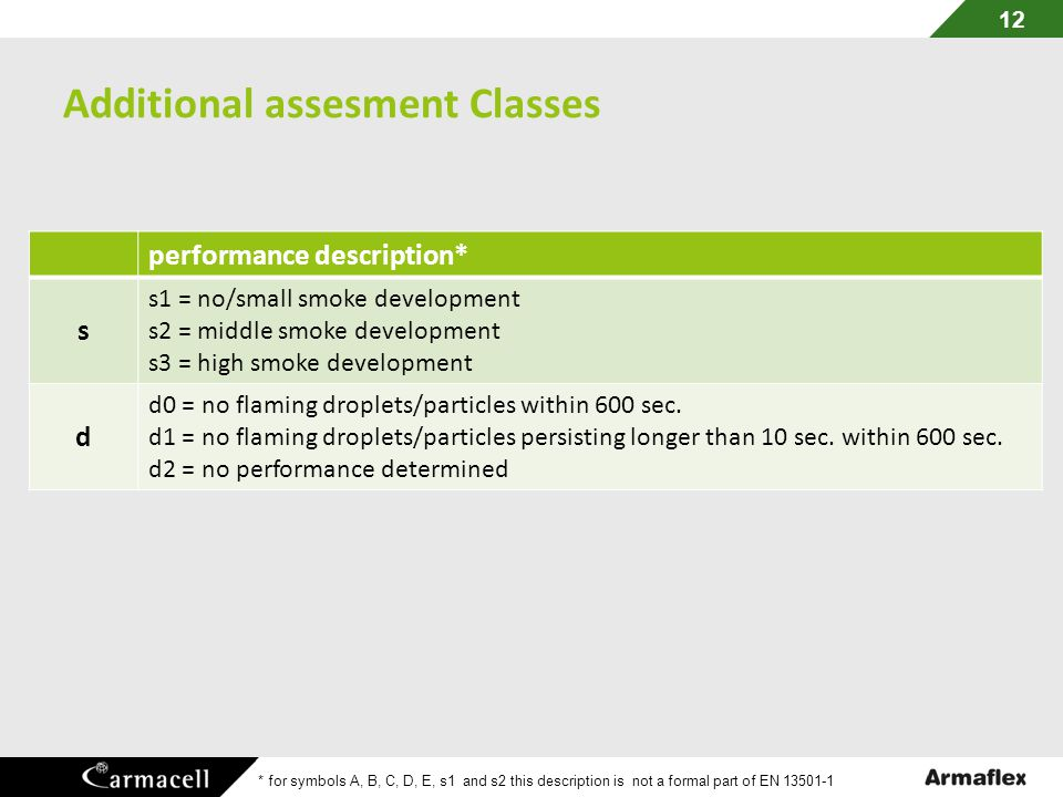 Additional assesment Classes