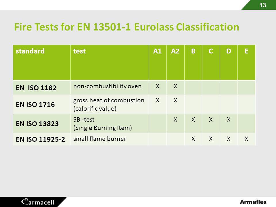 Fire Tests for EN 13501-1 Eurolass Classification