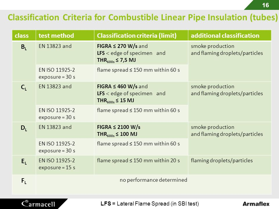 Classification Criteria for Combustible Linear Pipe Insulation (tubes)
