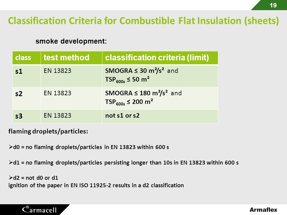 Classification Criteria for Combustible Flat Insulation (sheets)