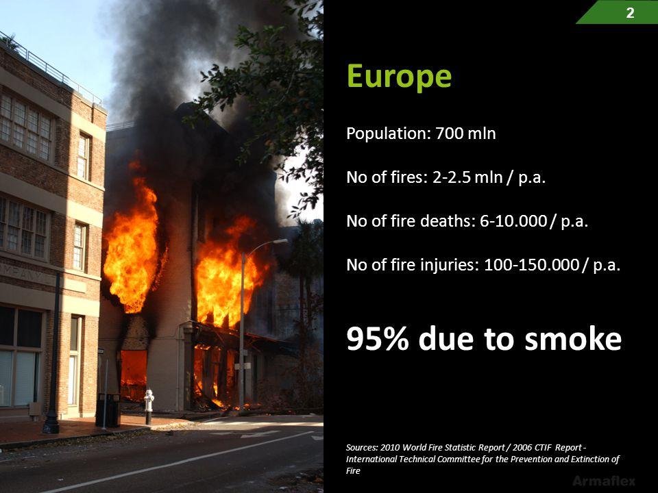 Europe 95% due to smoke Population: 700 mln