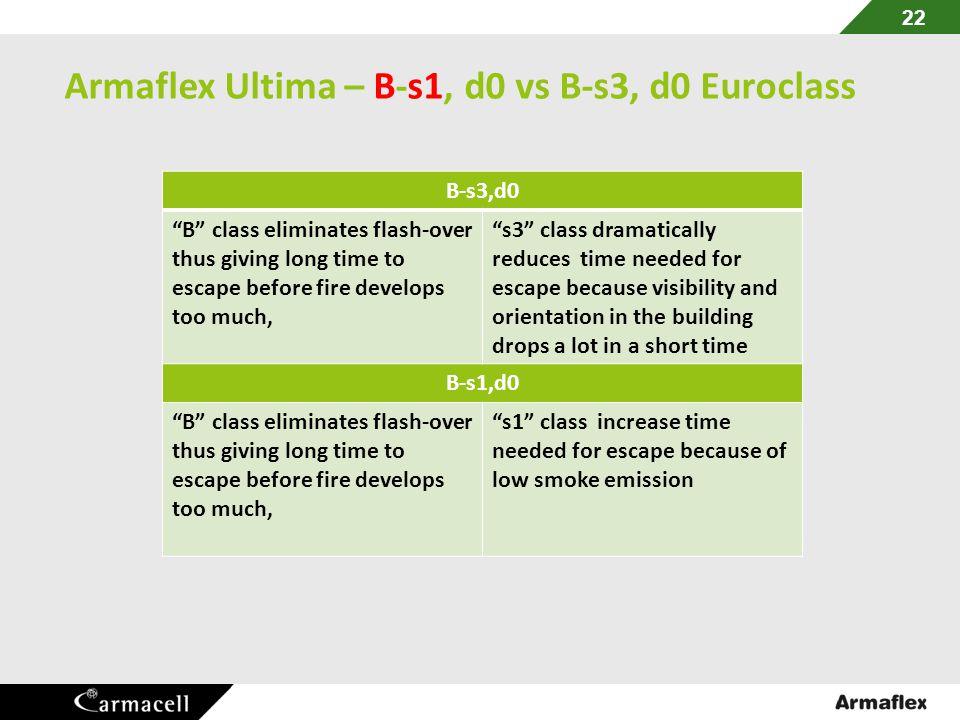 Armaflex Ultima – B-s1, d0 vs B-s3, d0 Euroclass