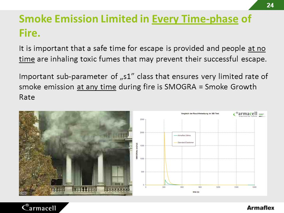 Smoke Emission Limited in Every Time-phase of Fire.