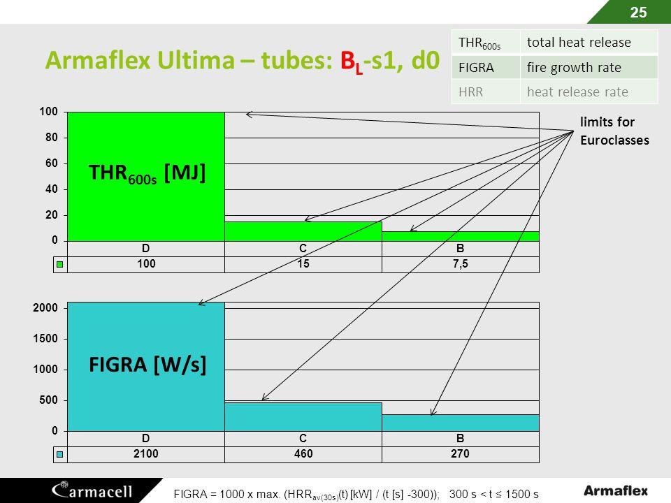 Armaflex Ultima – tubes: BL-s1, d0