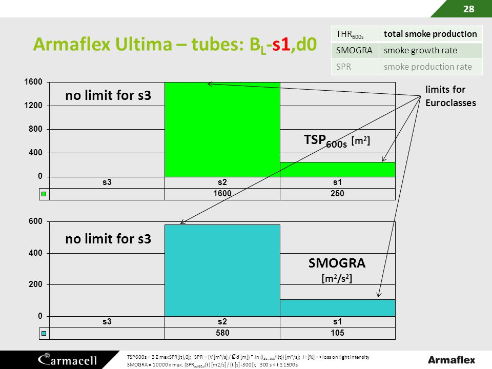 Armaflex Ultima – tubes: BL-s1,d0