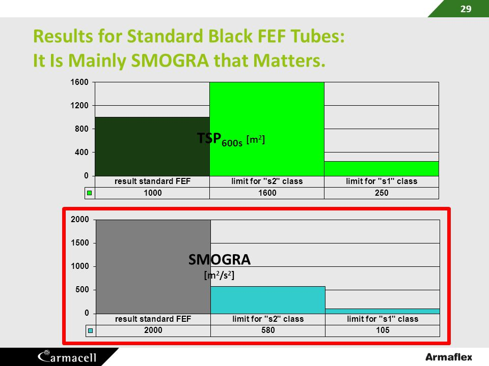 Results for Standard Black FEF Tubes: It Is Mainly SMOGRA that Matters.
