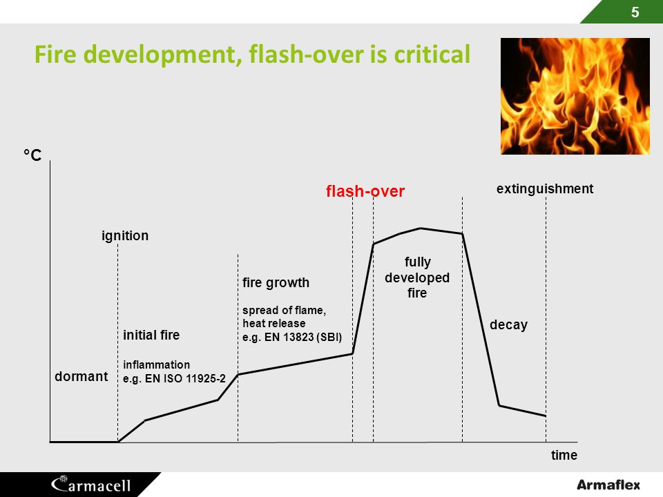 Fire development, flash-over is critical