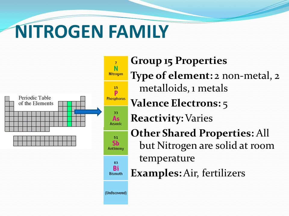NITROGEN FAMILY Group 15 Properties