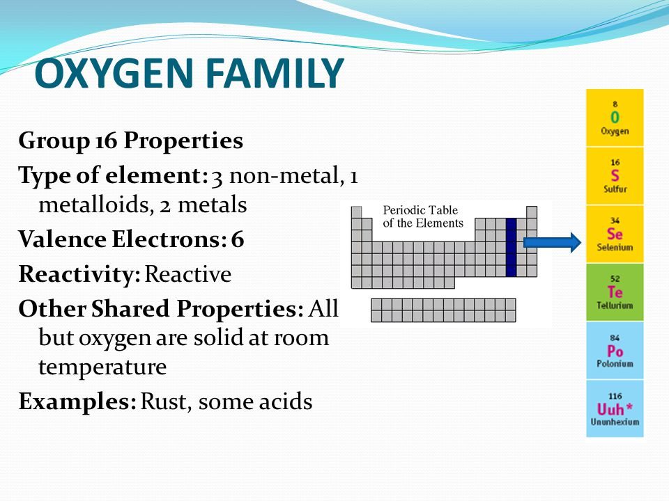 OXYGEN FAMILY Group 16 Properties