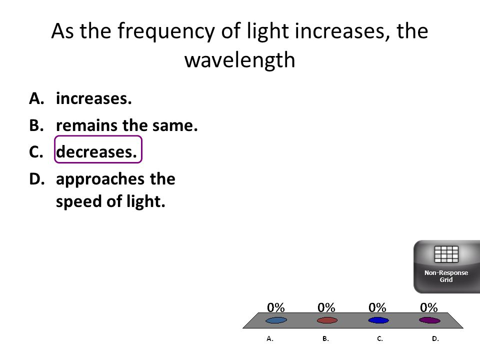 As the frequency of light increases, the wavelength