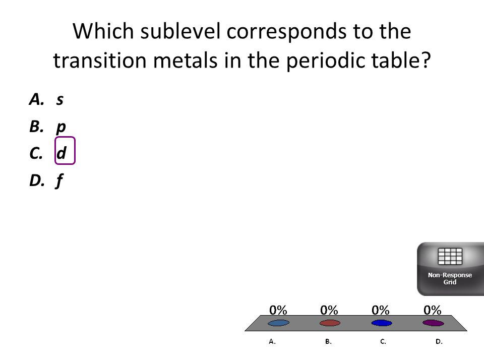 Which sublevel corresponds to the transition metals in the periodic table