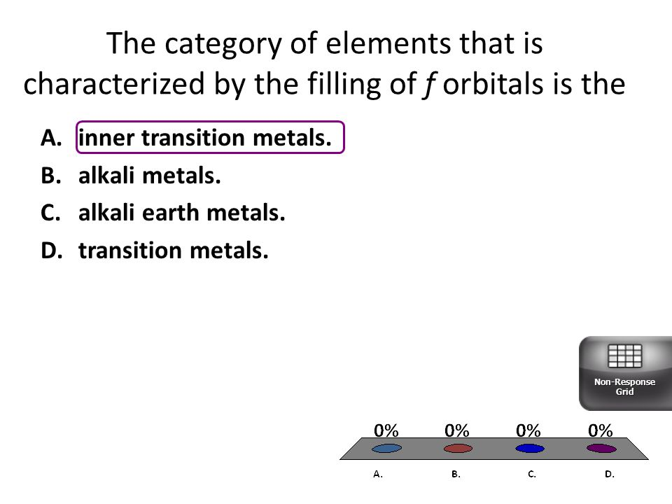 The category of elements that is characterized by the filling of f orbitals is the