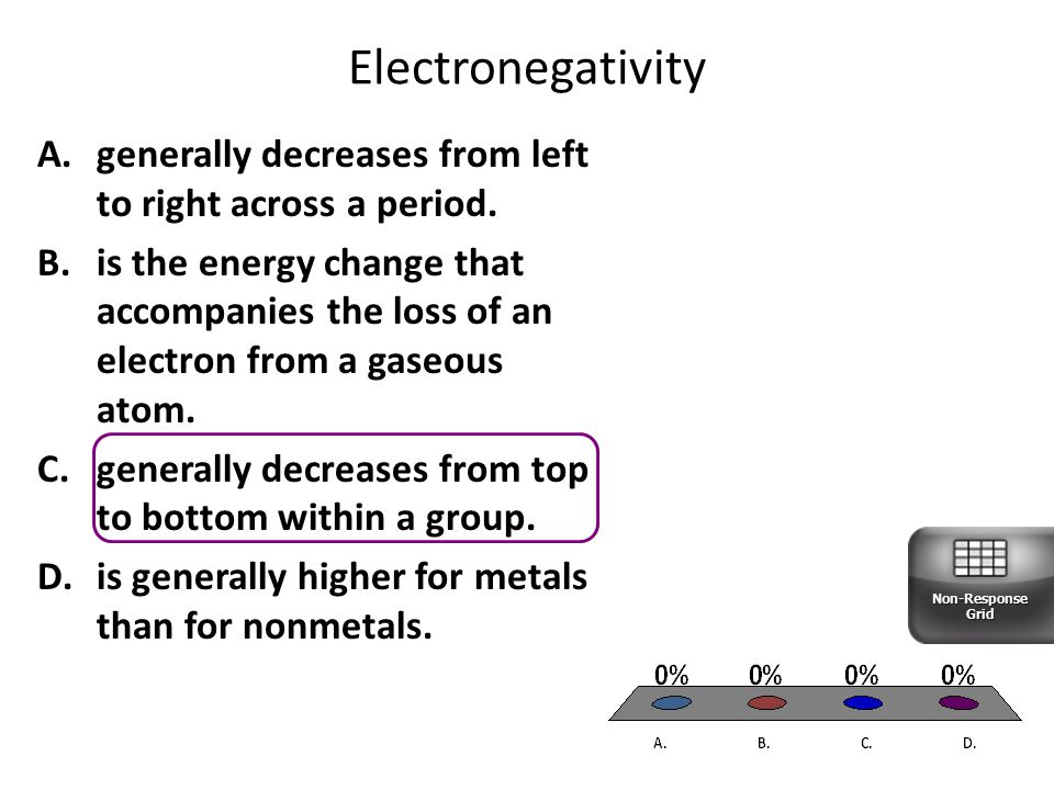 Electronegativity generally decreases from left to right across a period.