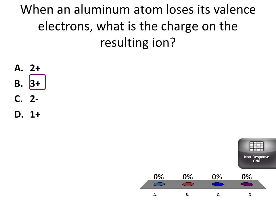 When an aluminum atom loses its valence electrons, what is the charge on the resulting ion