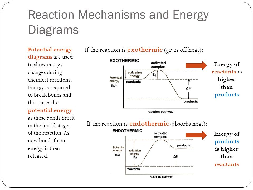 Reaction Mechanisms and Energy Diagrams