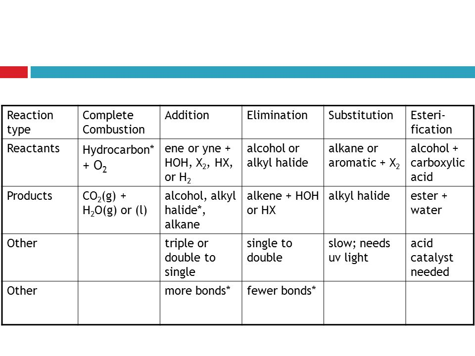 Reaction type Complete Combustion. Addition. Elimination. Substitution. Esteri-fication. Reactants.