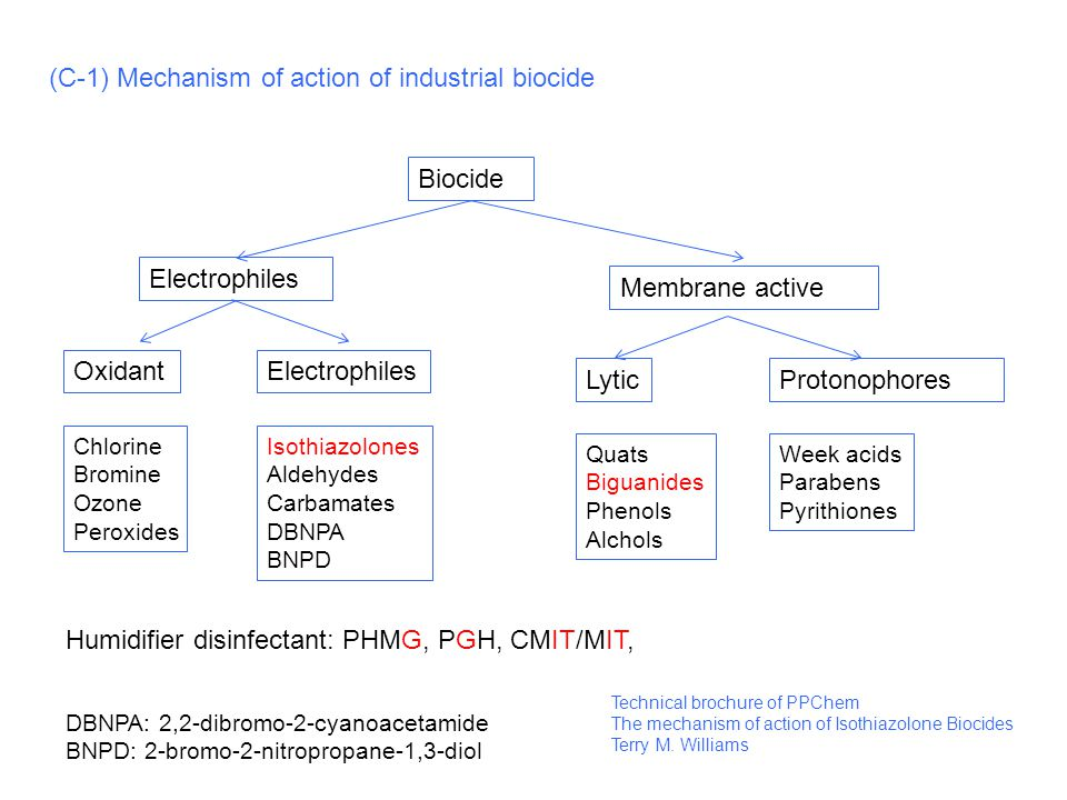 (C-1) Mechanism of action of industrial biocide