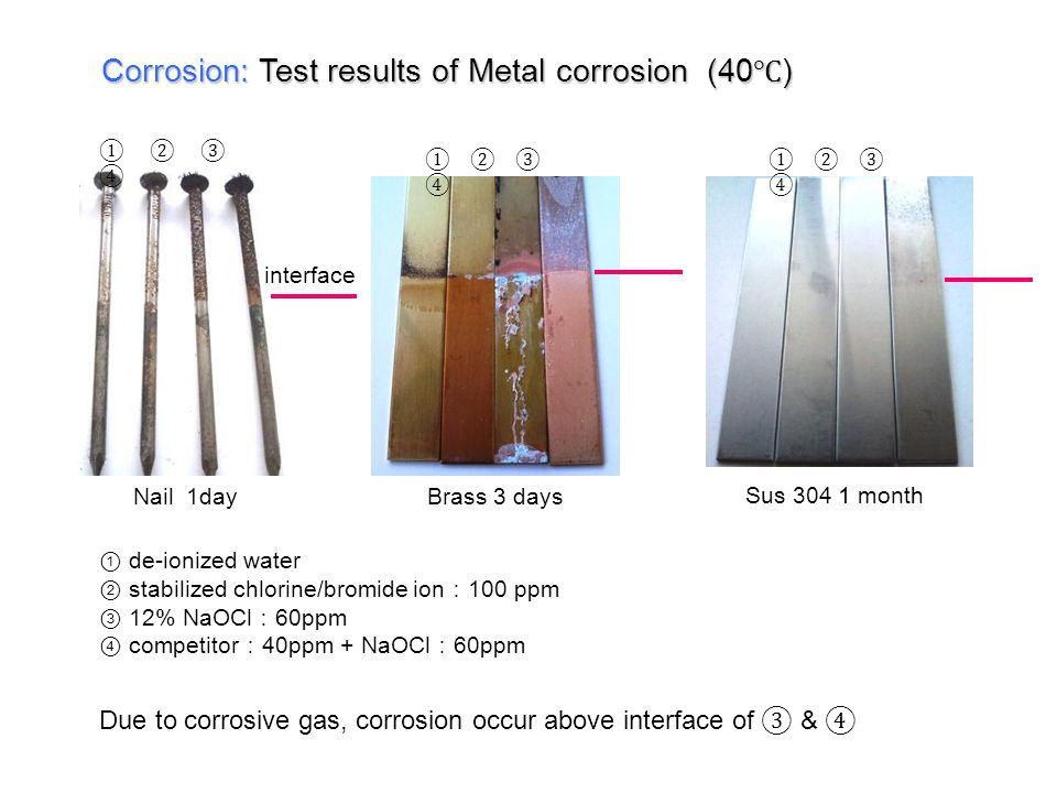 Corrosion: Test results of Metal corrosion (40℃)