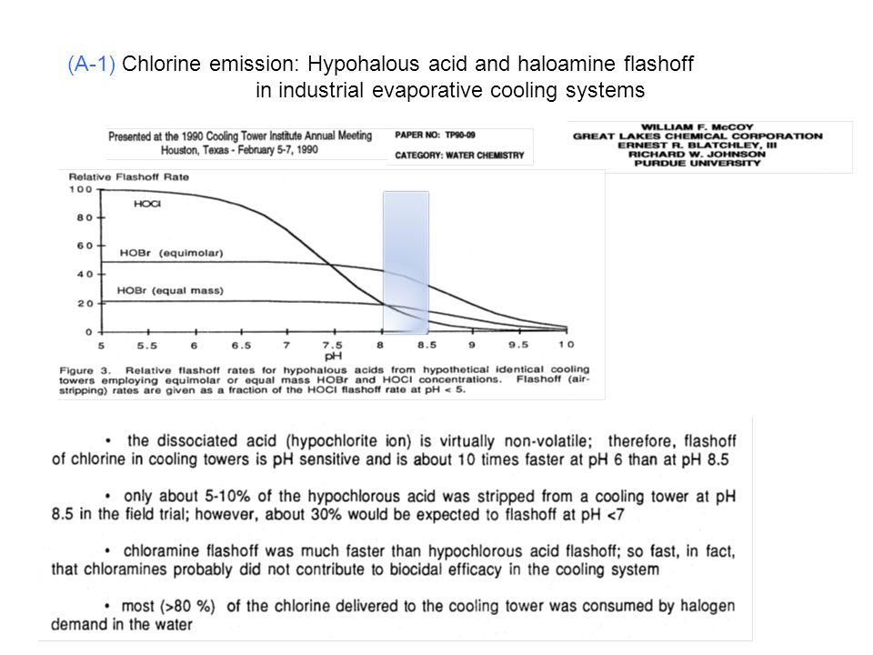 (A-1) Chlorine emission: Hypohalous acid and haloamine flashoff
