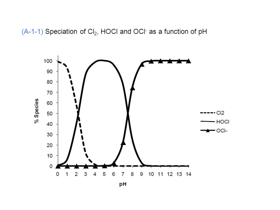 (A-1-1) Speciation of Cl2, HOCl and OCl- as a function of pH
