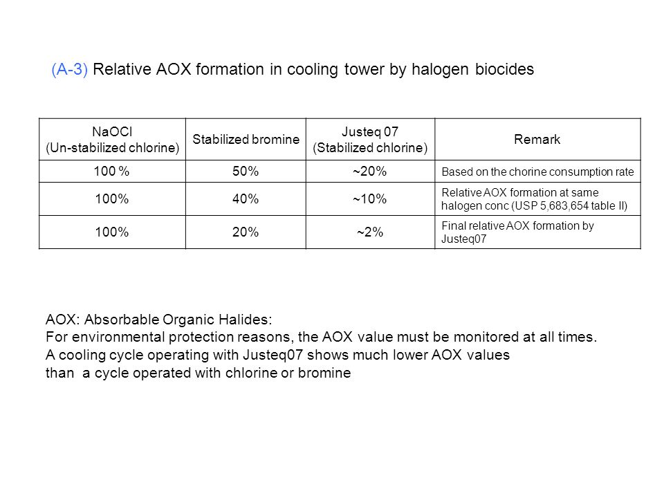 (A-3) Relative AOX formation in cooling tower by halogen biocides