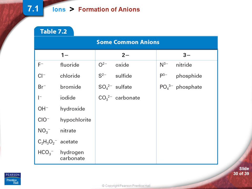 7.1 Formation of Anions