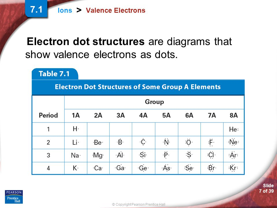 7.1 Valence Electrons Electron dot structures are diagrams that show valence electrons as dots.