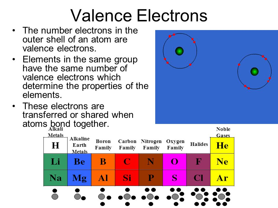 Valence Electrons The number electrons in the outer shell of an atom are valence electrons.