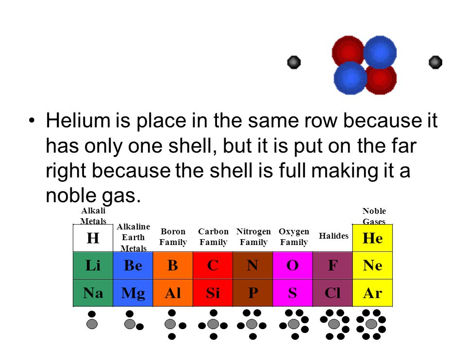 Helium is place in the same row because it has only one shell, but it is put on the far right because the shell is full making it a noble gas.