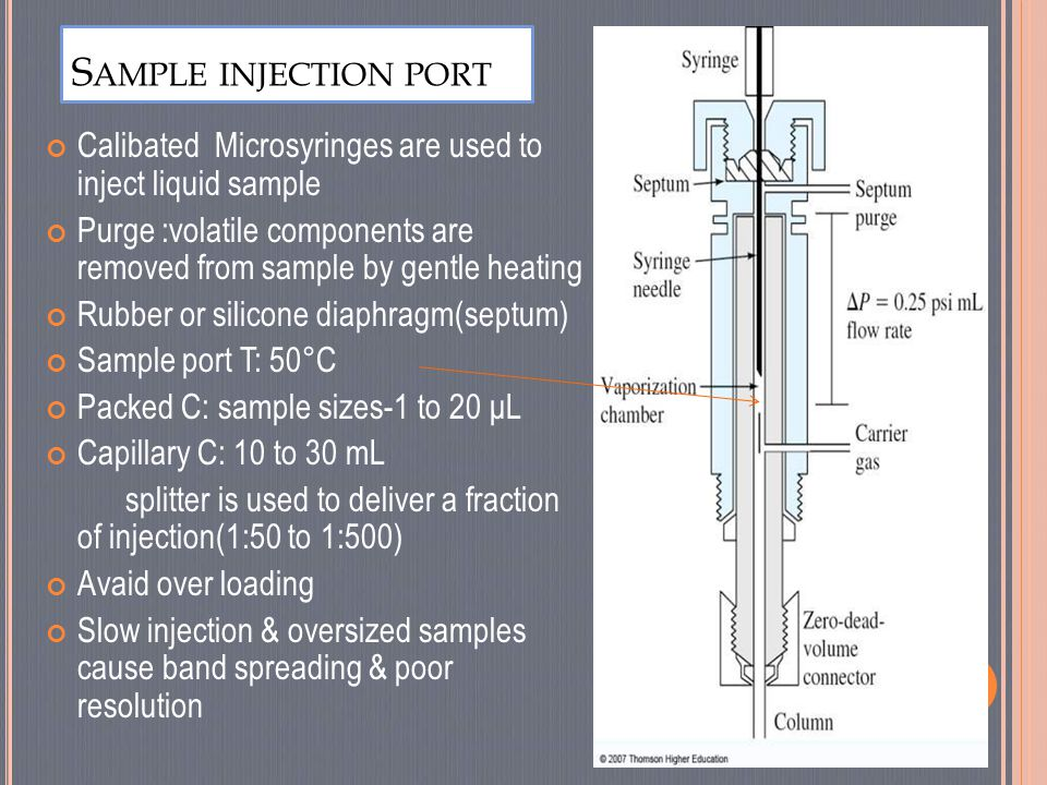 Sample injection port Calibated Microsyringes are used to inject liquid sample.