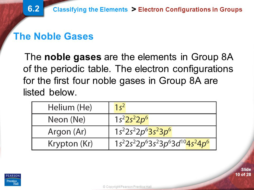 Electron Configurations in Groups