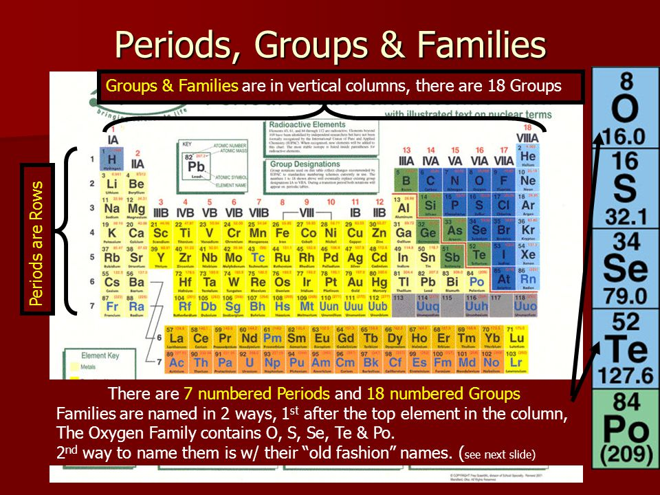 Periods, Groups & Families