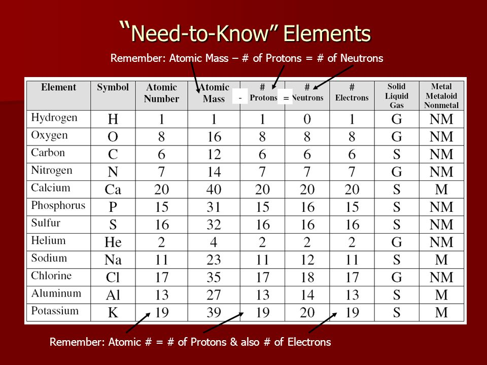 Need-to-Know Elements