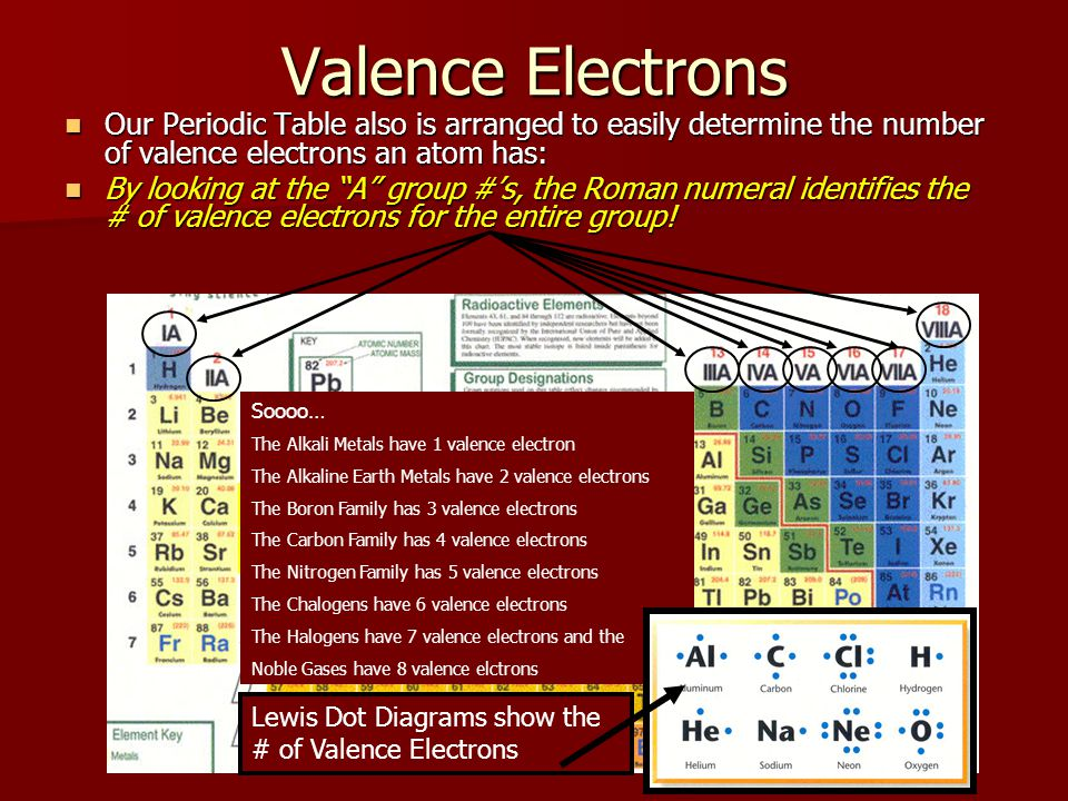 Valence Electrons Our Periodic Table also is arranged to easily determine the number of valence electrons an atom has:
