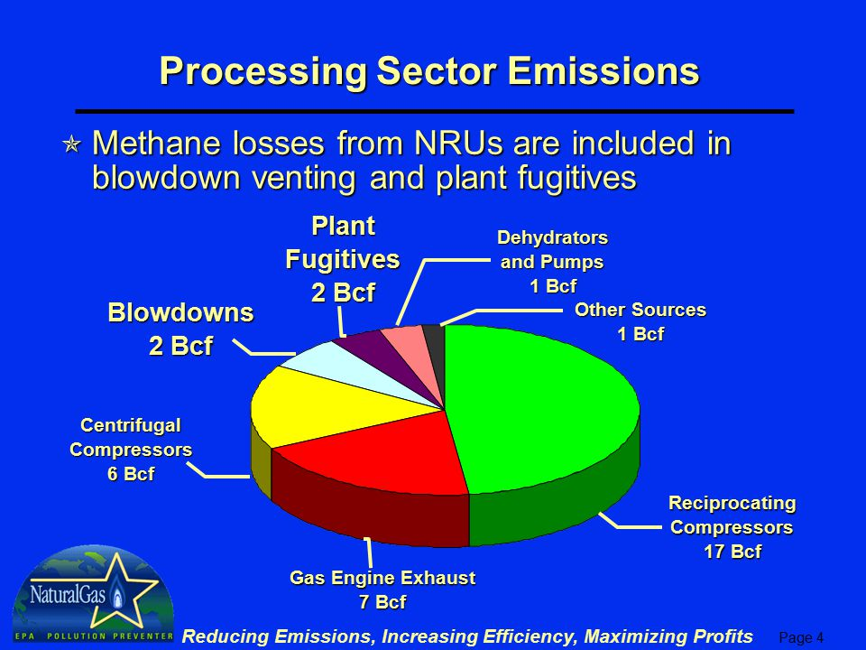Processing Sector Emissions